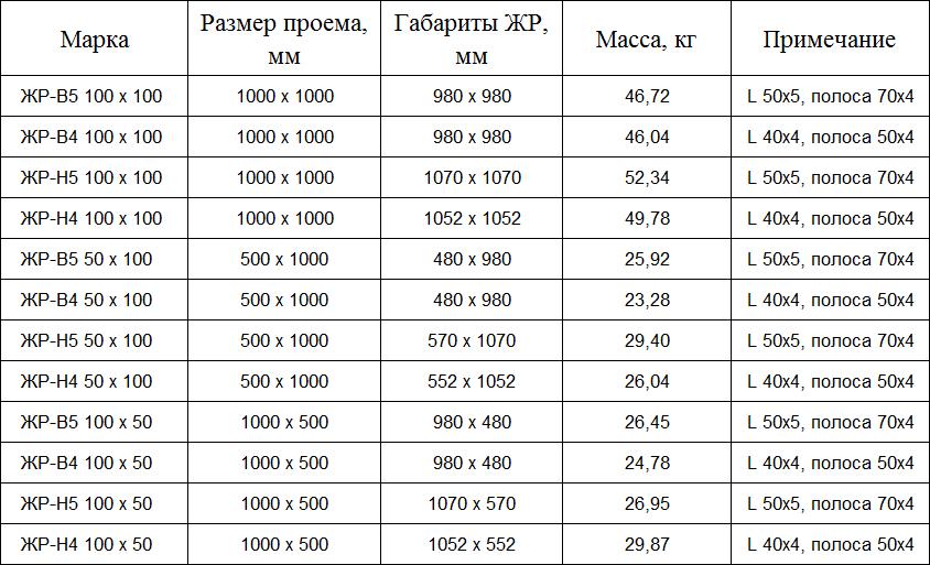 Технические характеристики жалюзийных решеток